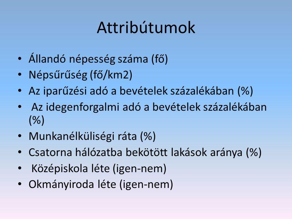 Attribútumok Állandó népesség száma (fő) Népsűrűség (fő/km2)