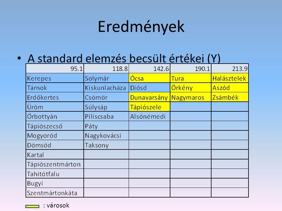 Eredmények A standard elemzés becsült értékei (Y) : városok