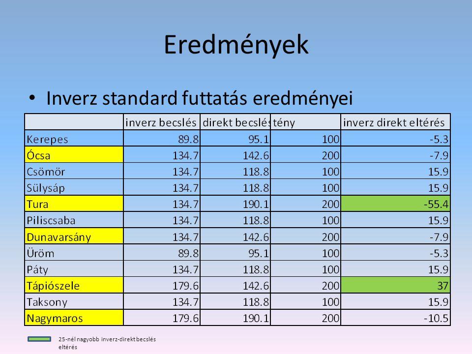 Eredmények Inverz standard futtatás eredményei