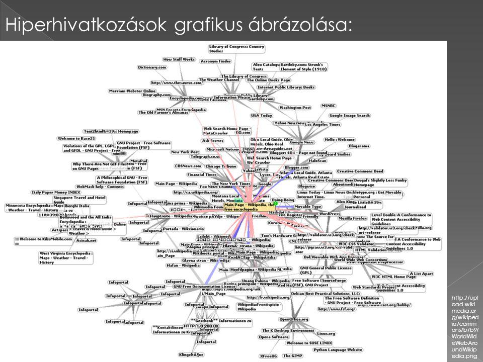 Hiperhivatkozások grafikus ábrázolása: