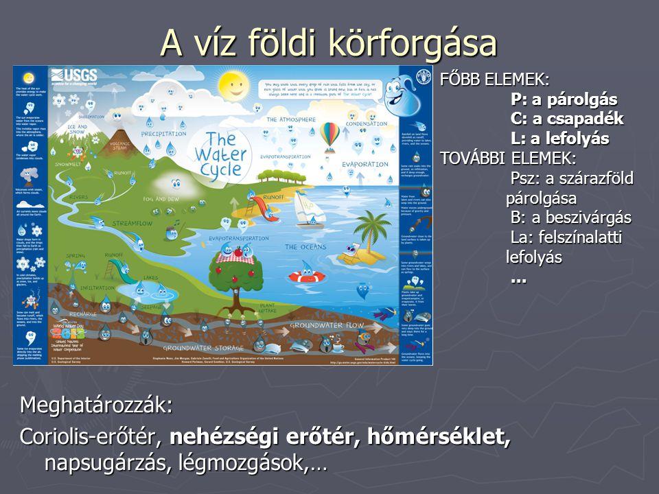 A víz földi körforgása Meghatározzák: