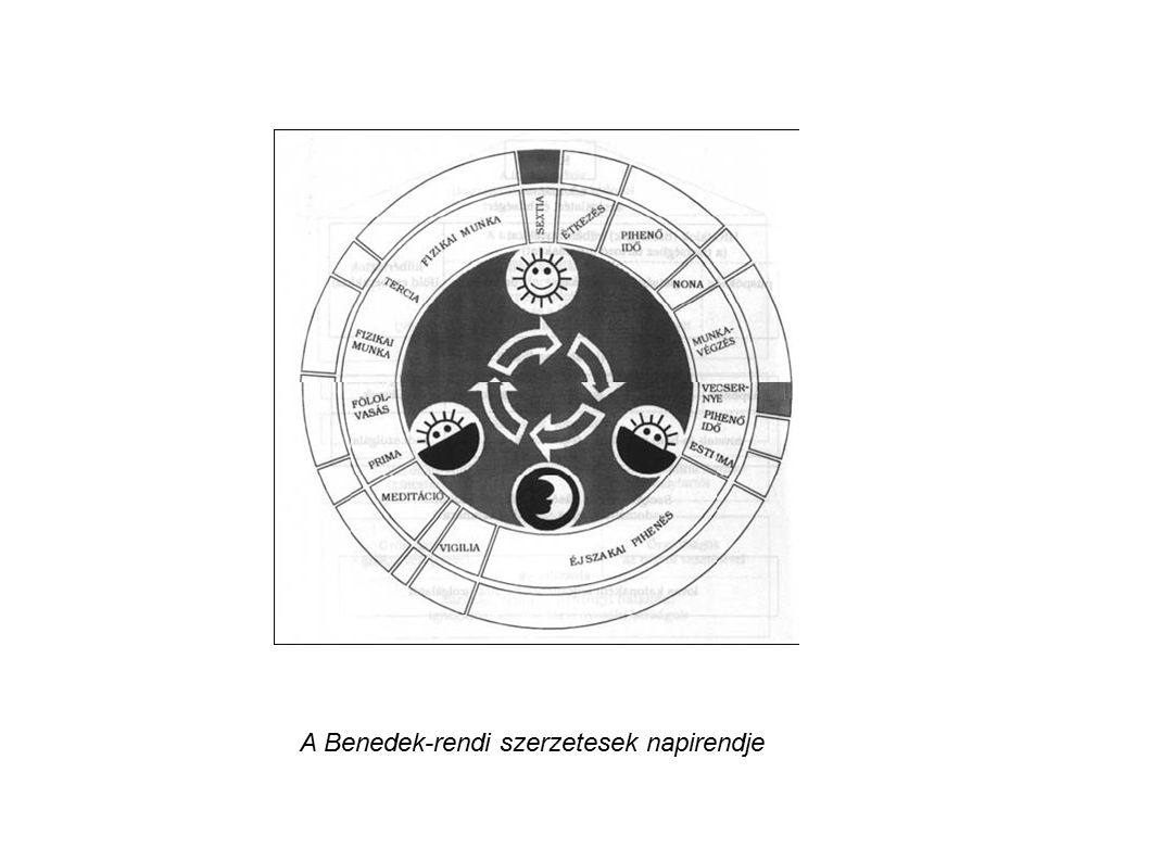 A Benedek-rendi szerzetesek napirendje