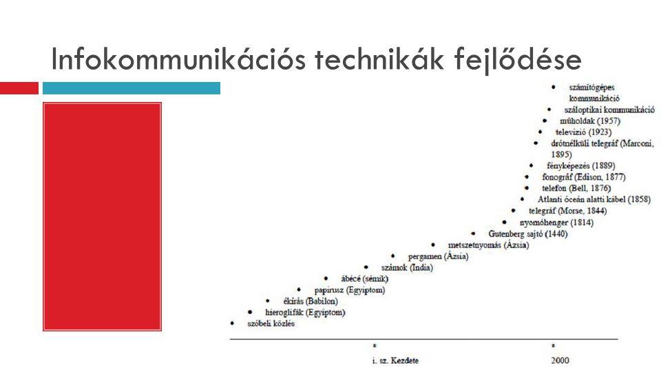 Infokommunikációs technikák fejlődése