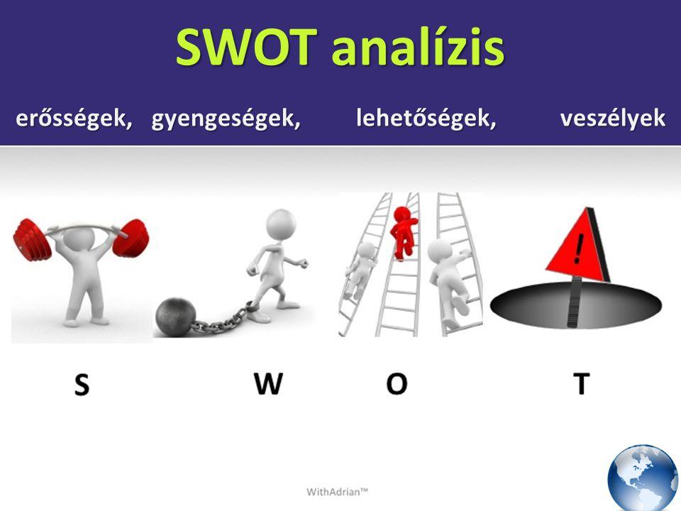 SWOT analízis erősségek, gyengeségek, lehetőségek, veszélyek