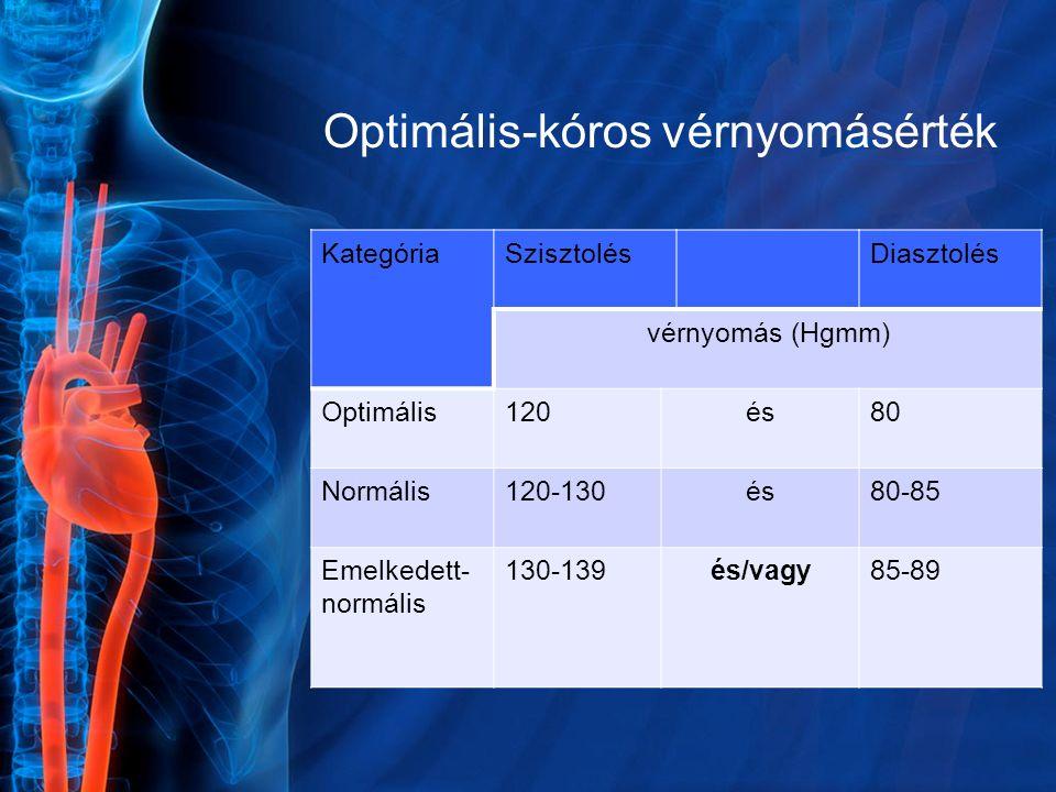 Optimális-kóros vérnyomásérték