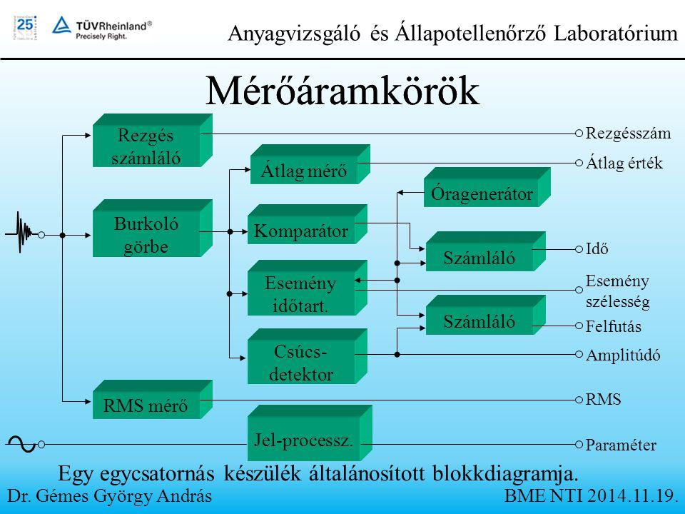Anyagvizsgáló és Állapotellenőrző Laboratórium