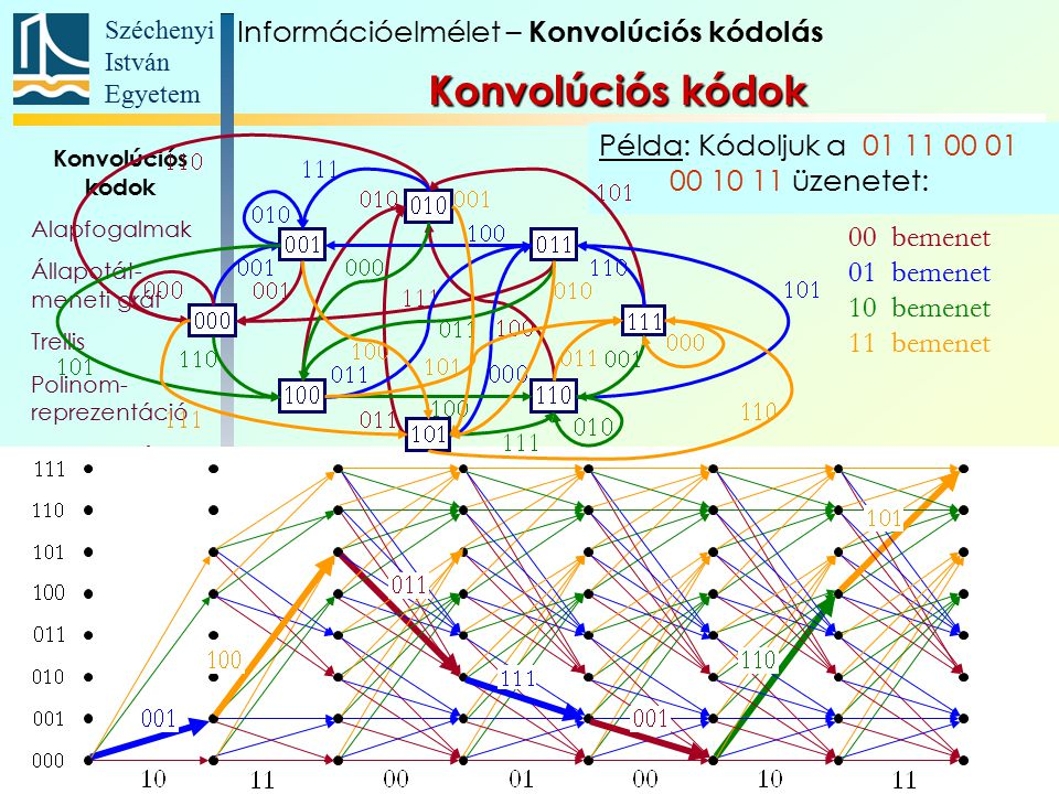 Konvolúciós kódok Információelmélet – Konvolúciós kódolás