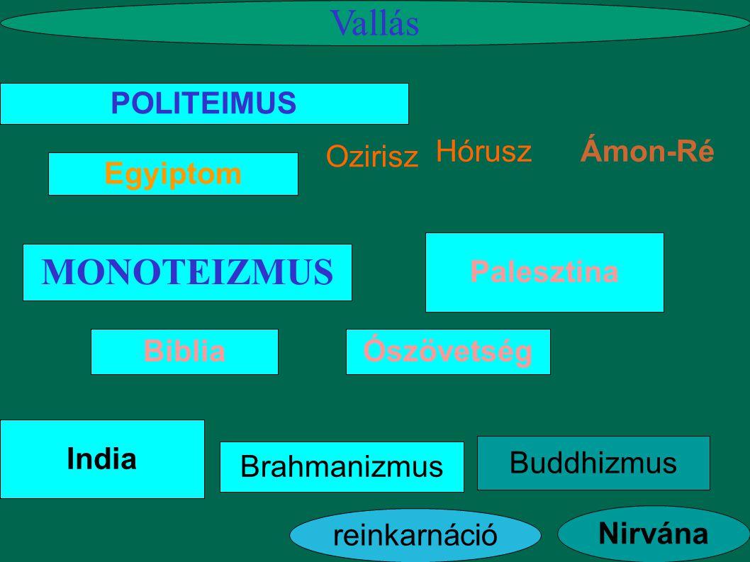 Vallás MONOTEIZMUS é POLITEIMUS Hórusz Ámon-Ré Ozirisz Egyiptom