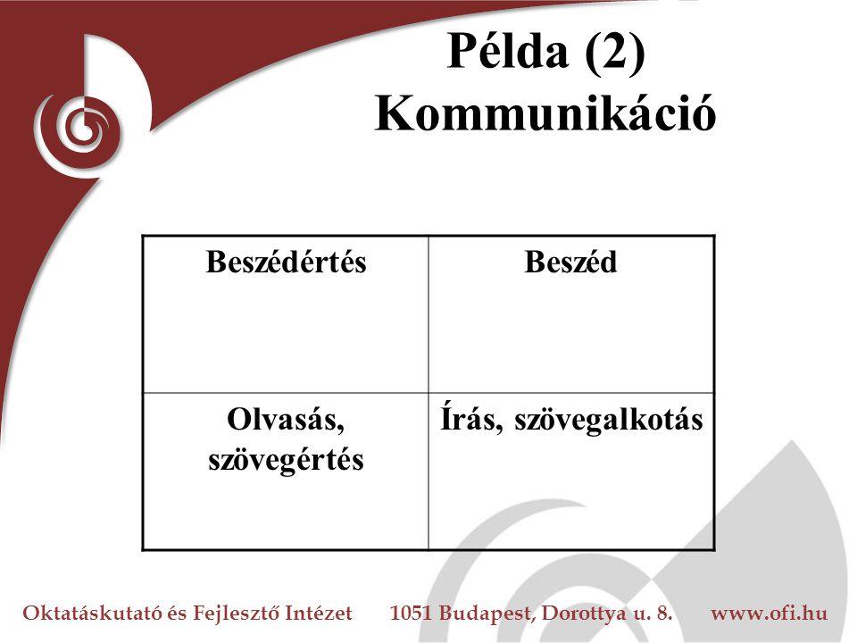 Példa (2) Kommunikáció Beszédértés Beszéd Olvasás, szövegértés