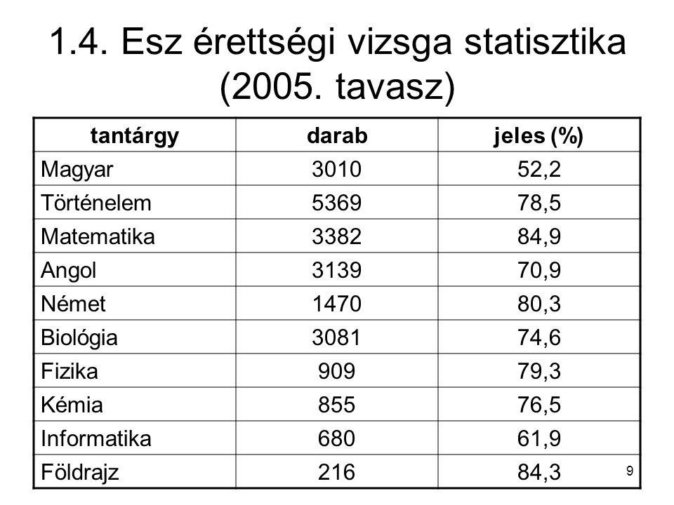 1.4. Esz érettségi vizsga statisztika (2005. tavasz)