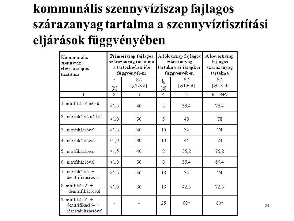 kommunális szennyvíziszap fajlagos szárazanyag tartalma a szennyvíztisztítási eljárások függvényében