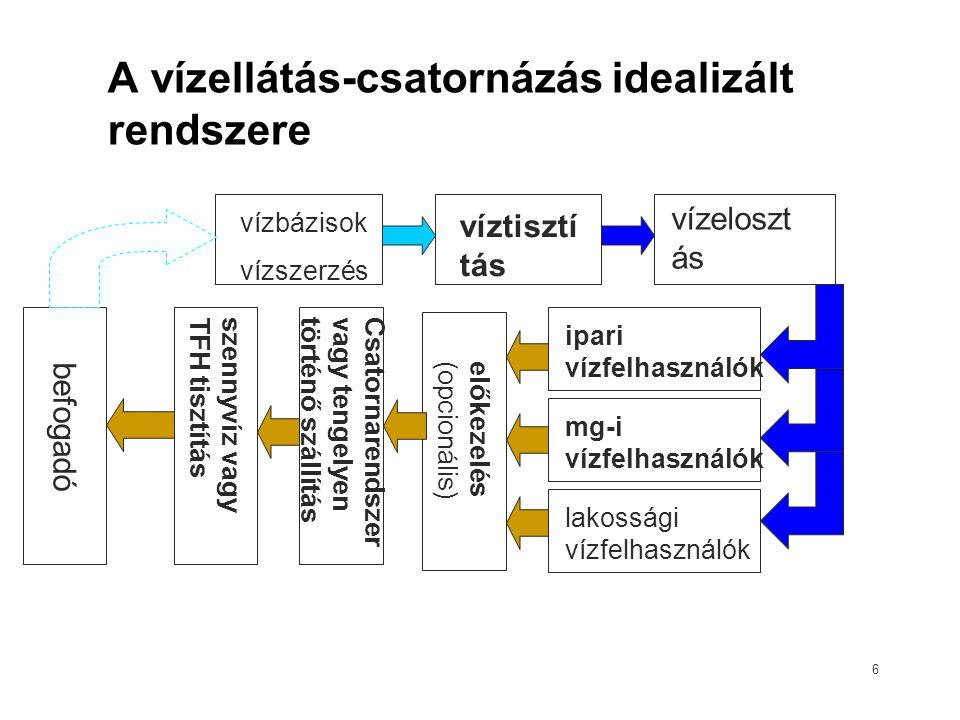 A vízellátás-csatornázás idealizált rendszere