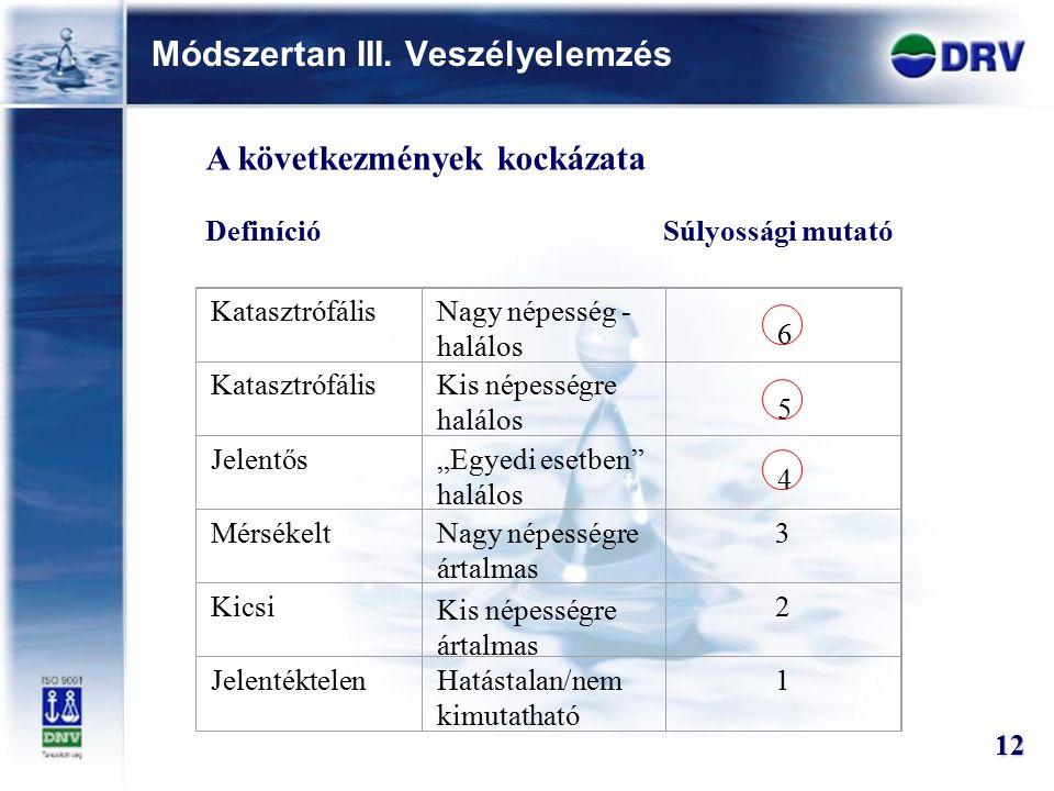 Módszertan III. Veszélyelemzés