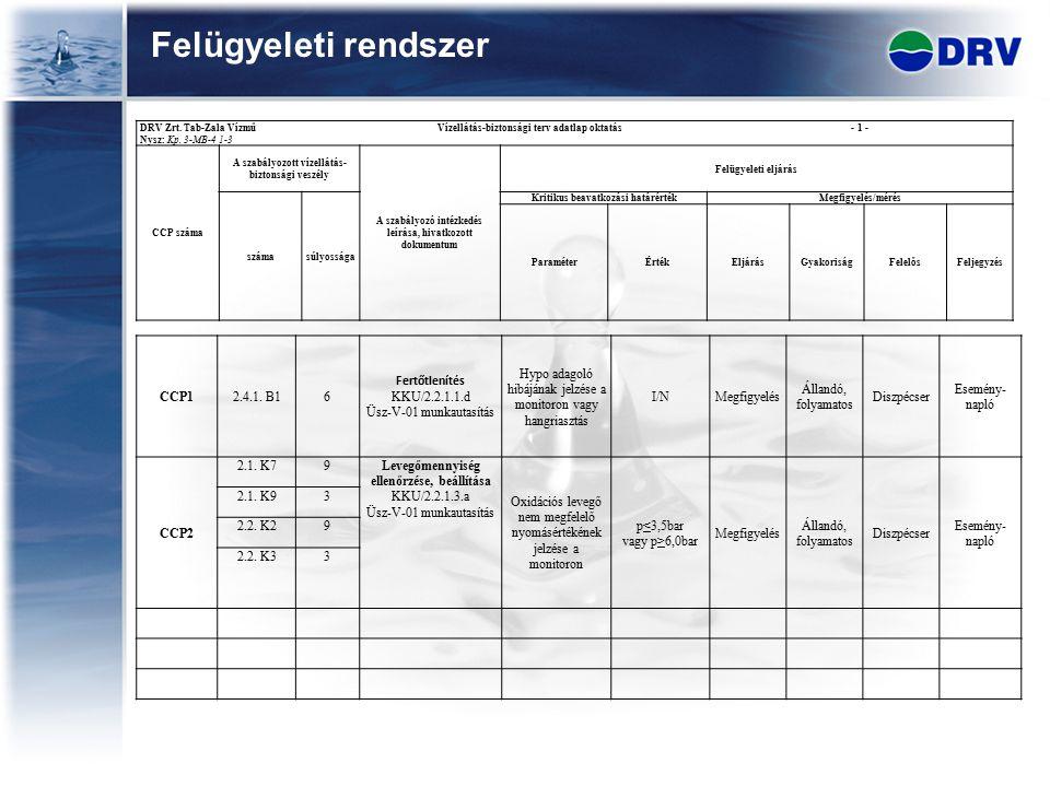 Felügyeleti rendszer CCP1 2.4.1. B1 6 Fertőtlenítés KKU/2.2.1.1.d