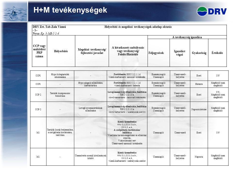 H+M tevékenységek