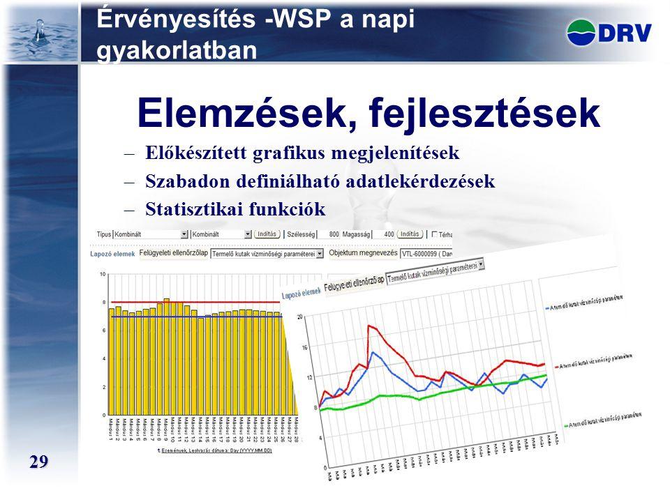 Érvényesítés -WSP a napi gyakorlatban