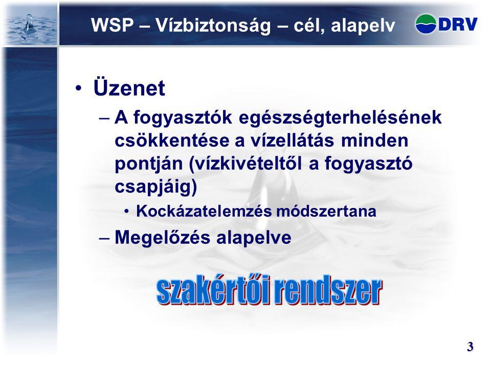 WSP – Vízbiztonság – cél, alapelv