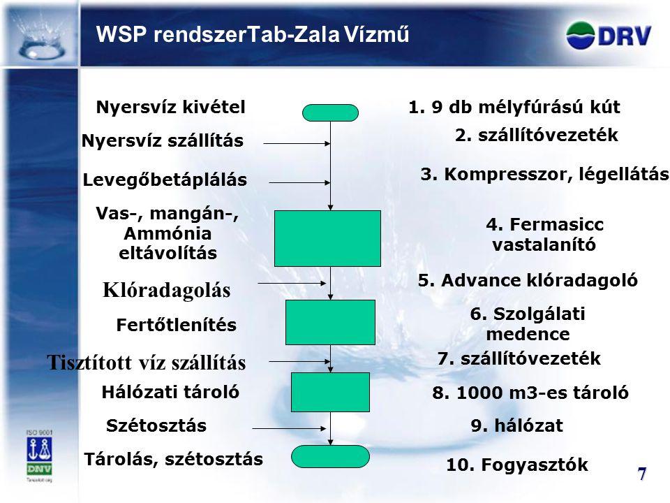 WSP rendszerTab-Zala Vízmű