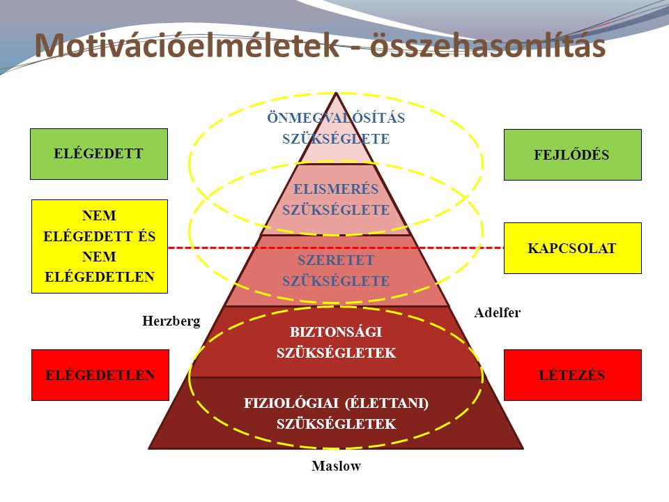 Motivációelméletek - összehasonlítás