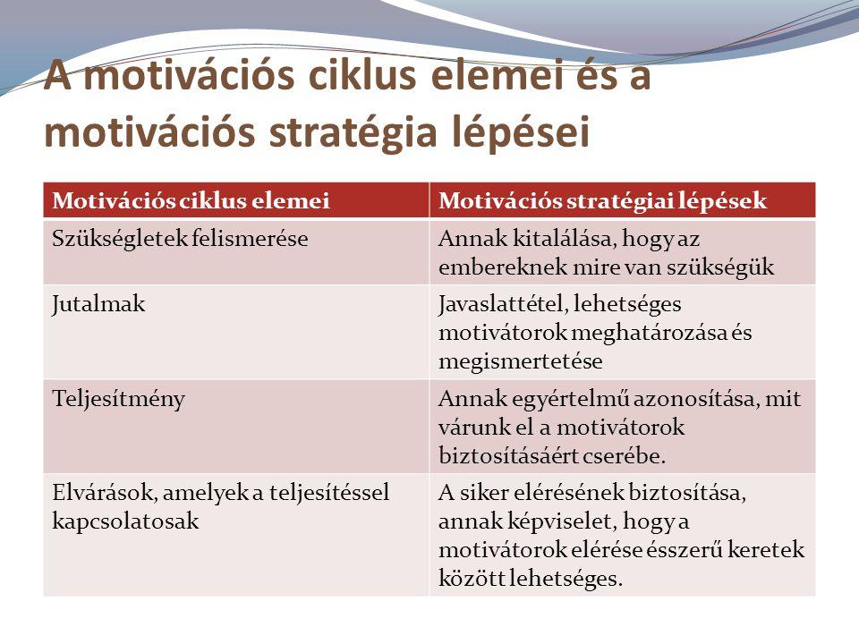 A motivációs ciklus elemei és a motivációs stratégia lépései