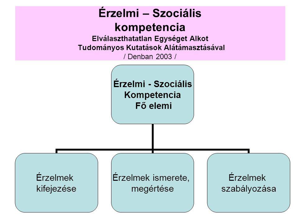 Érzelmi – Szociális kompetencia Elválaszthatatlan Egységet Alkot Tudományos Kutatások Alátámasztásával / Denban 2003 /