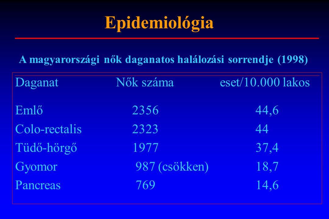 Epidemiológia Daganat Nők száma eset/10.000 lakos Emlő 2356 44,6