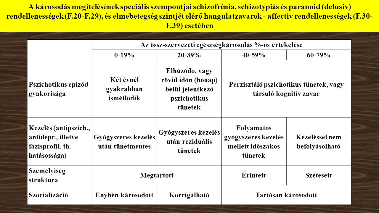 A károsodás megítélésének speciális szempontjai schizofrénia, schizotypiás és paranoid (delusiv) rendellenességek (F.20-F.29), és elmebetegség szintjét elérő hangulatzavarok - affectiv rendellenességek (F.30-F.39) esetében