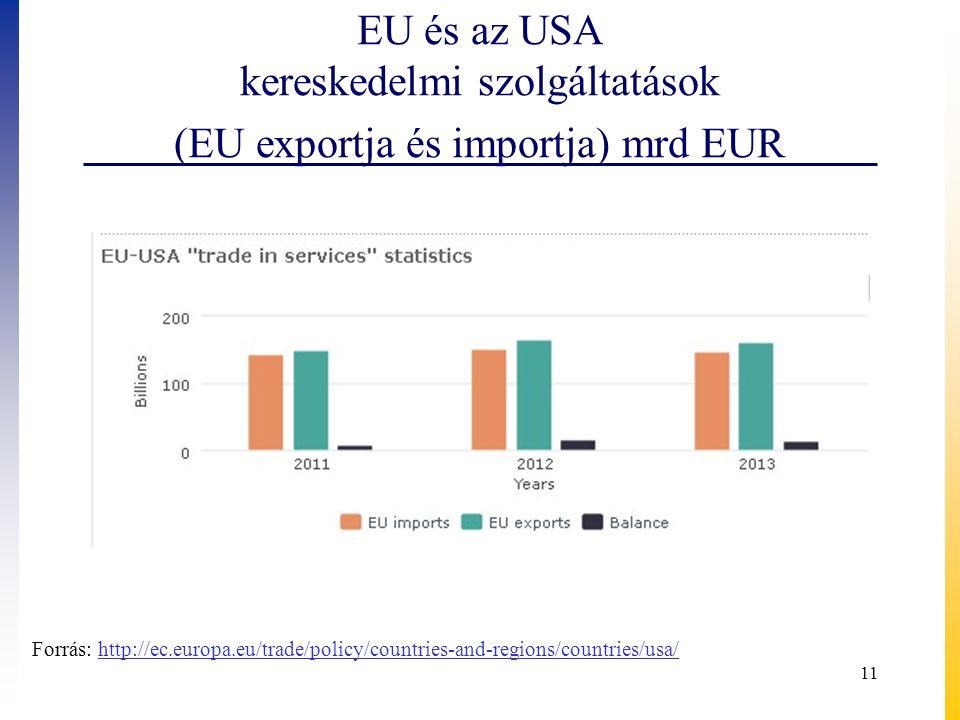 EU és az USA kereskedelmi szolgáltatások (EU exportja és importja) mrd EUR