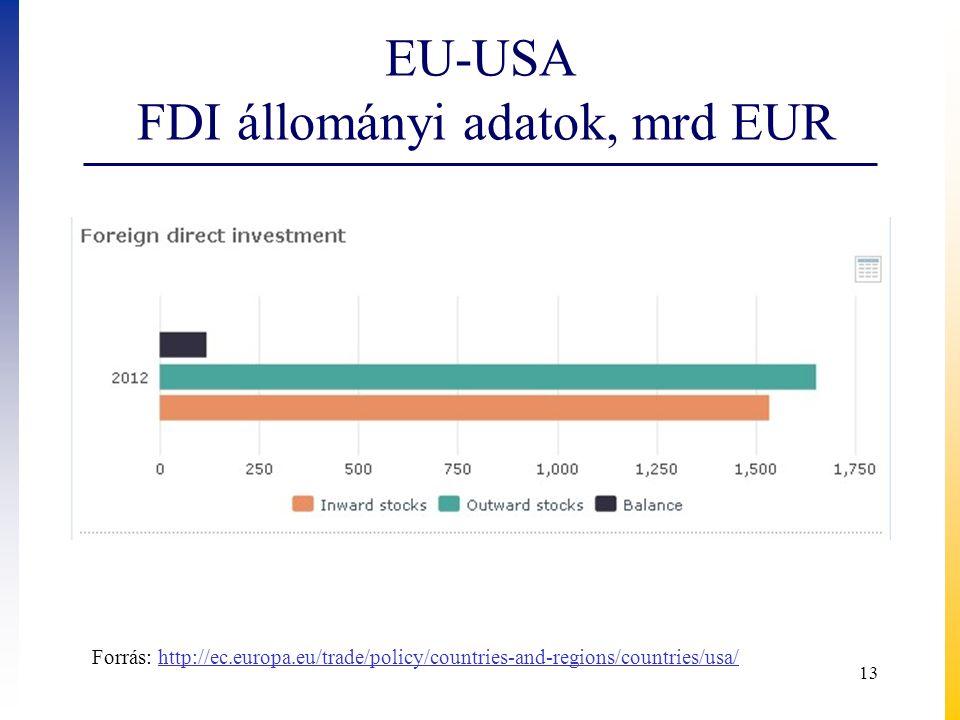 EU-USA FDI állományi adatok, mrd EUR