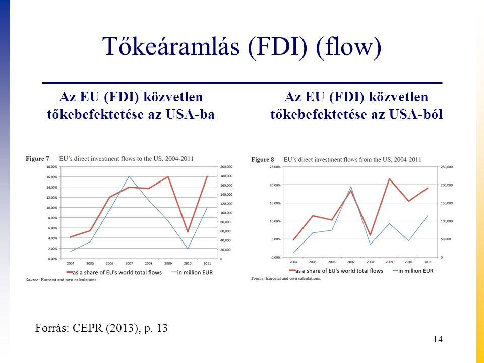 Tőkeáramlás (FDI) (flow)