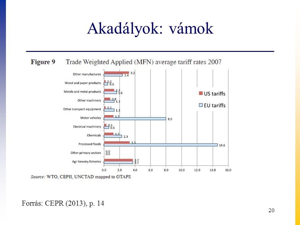 Akadályok: vámok Forrás: CEPR (2013), p. 14