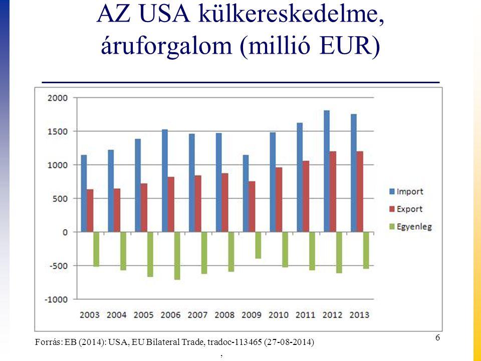 AZ USA külkereskedelme, áruforgalom (millió EUR)