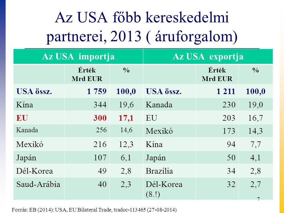 Az USA főbb kereskedelmi partnerei, 2013 ( áruforgalom)