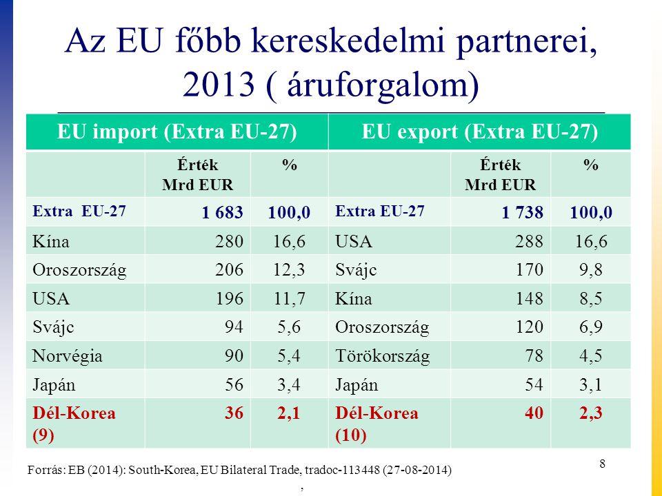 Az EU főbb kereskedelmi partnerei, 2013 ( áruforgalom)
