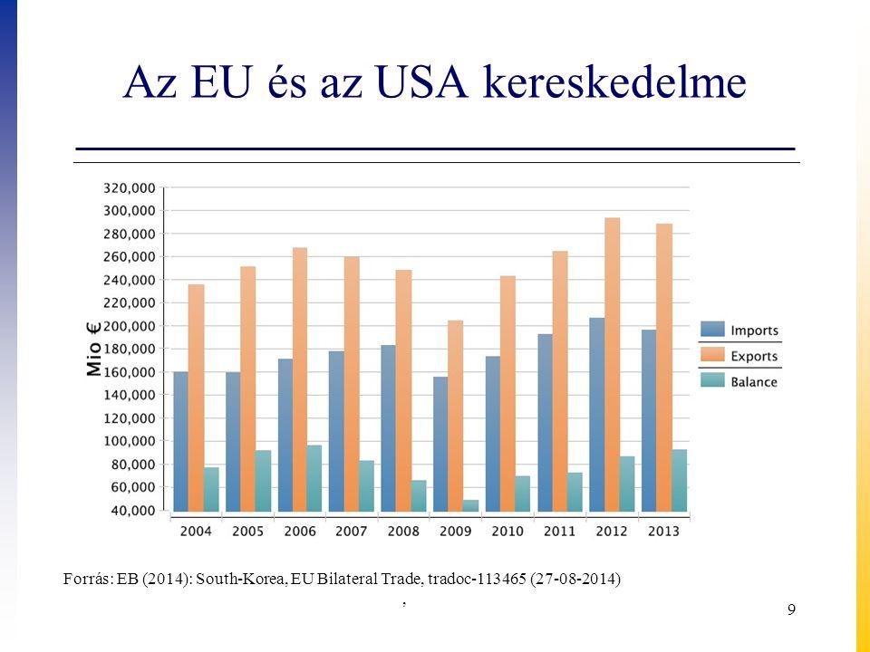 Az EU és az USA kereskedelme