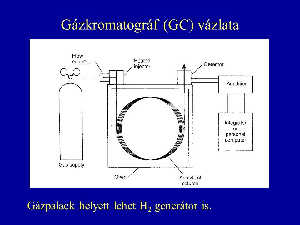 Gázkromatográf (GC) vázlata