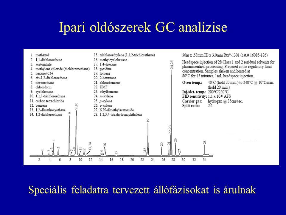 Ipari oldószerek GC analízise