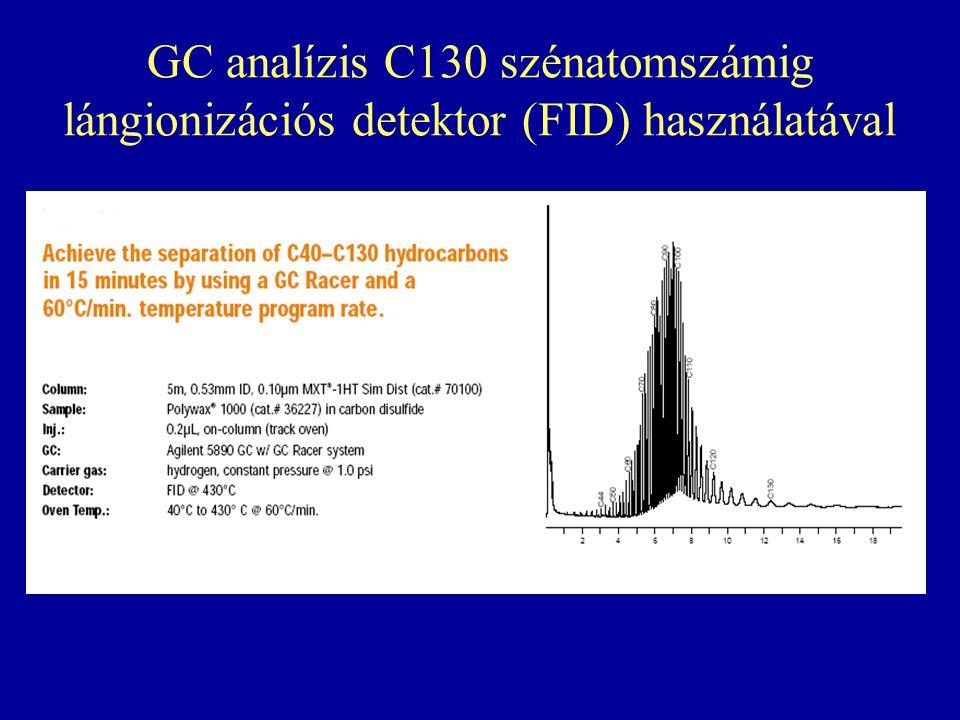 GC analízis C130 szénatomszámig lángionizációs detektor (FID) használatával