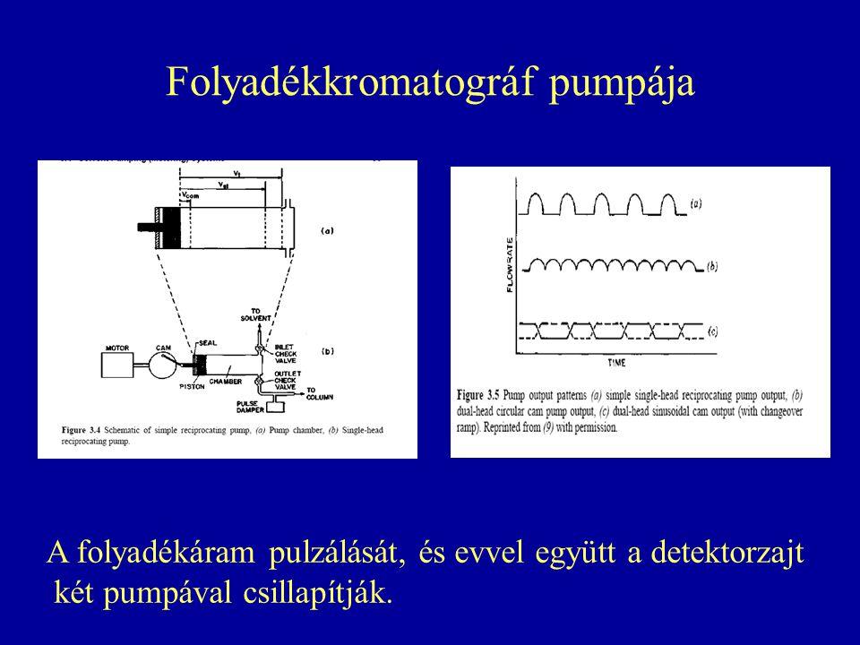 Folyadékkromatográf pumpája