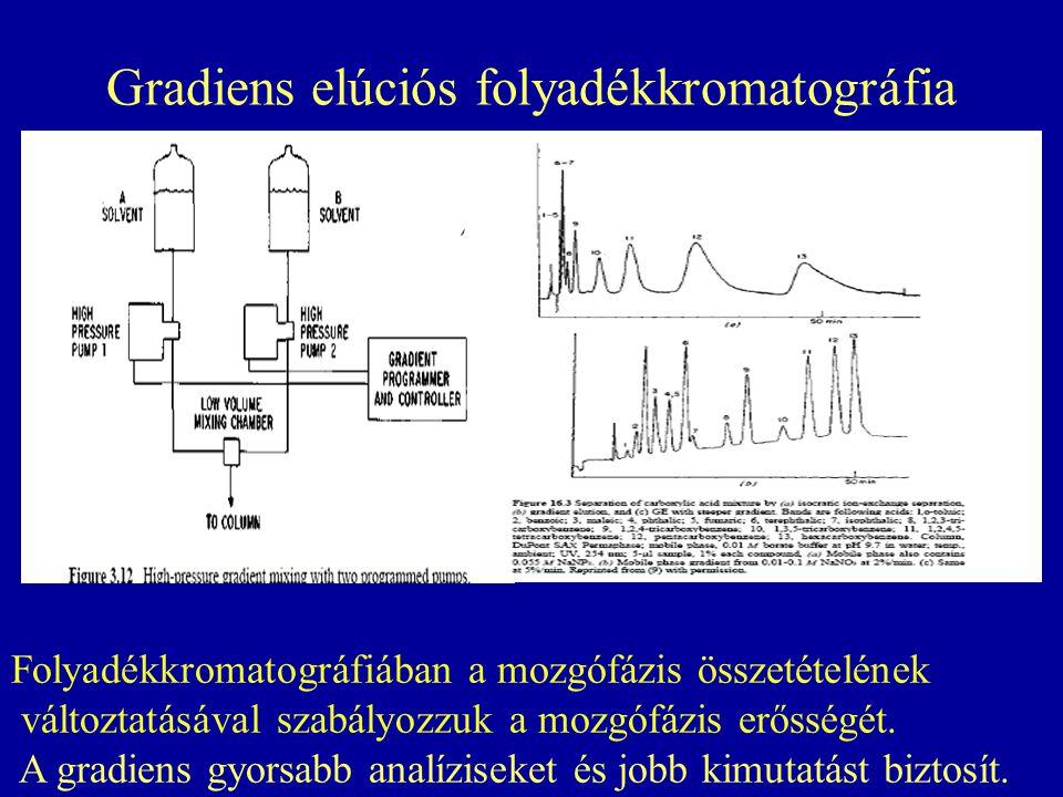 Gradiens elúciós folyadékkromatográfia