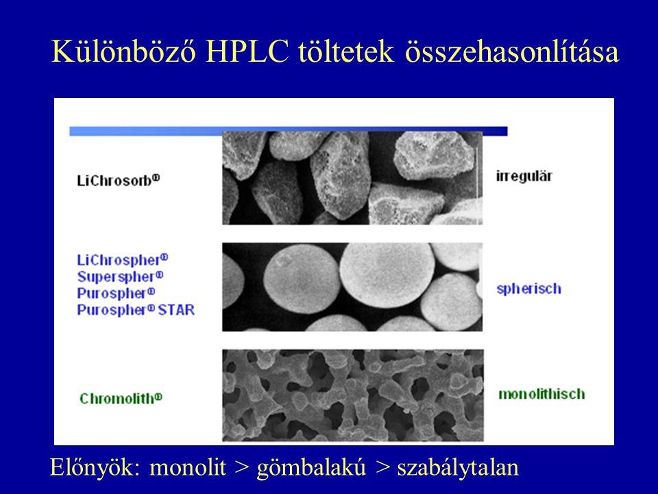 Különböző HPLC töltetek összehasonlítása