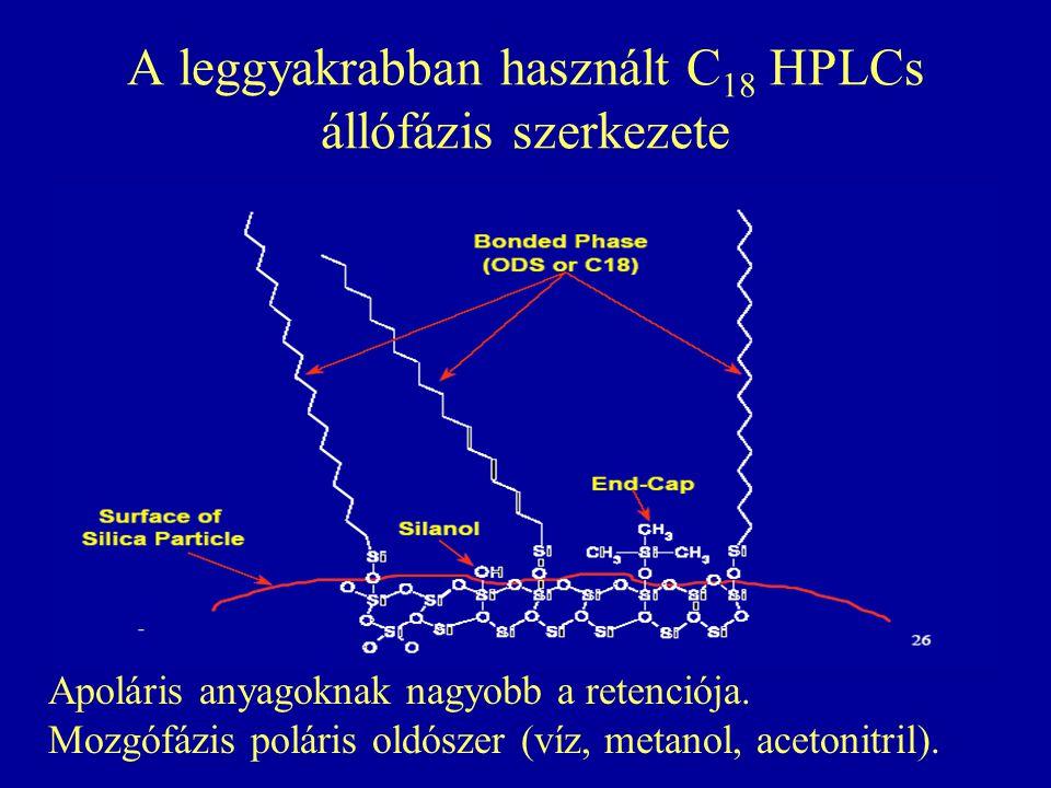 A leggyakrabban használt C18 HPLCs állófázis szerkezete