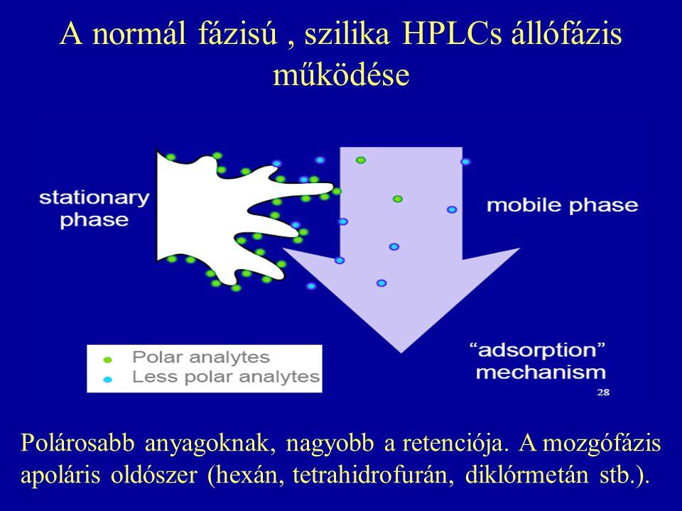 A normál fázisú , szilika HPLCs állófázis működése