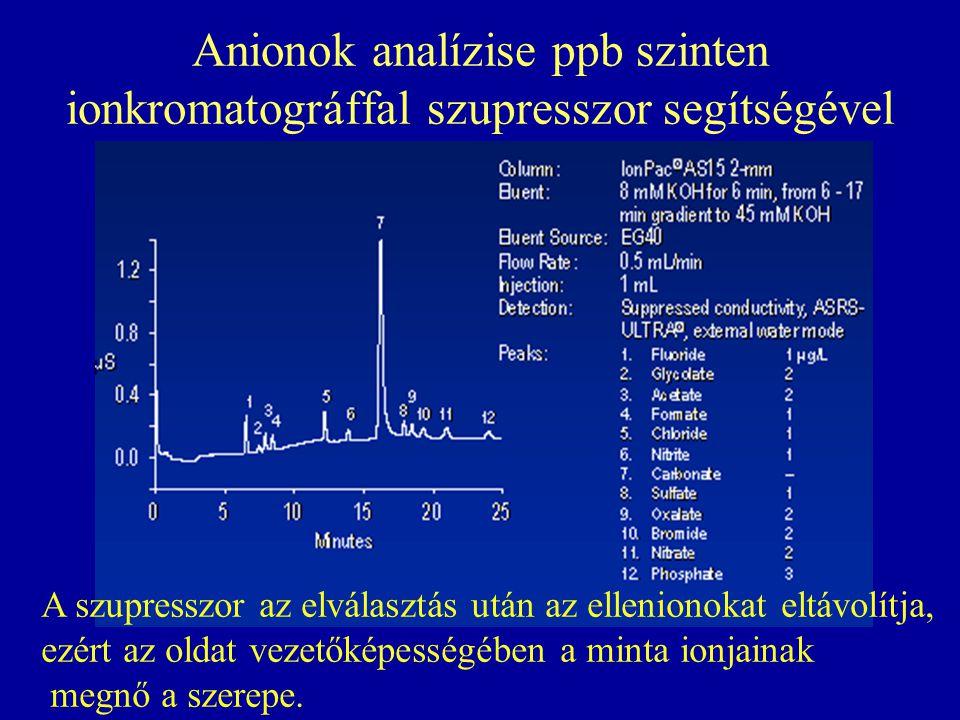 Anionok analízise ppb szinten ionkromatográffal szupresszor segítségével