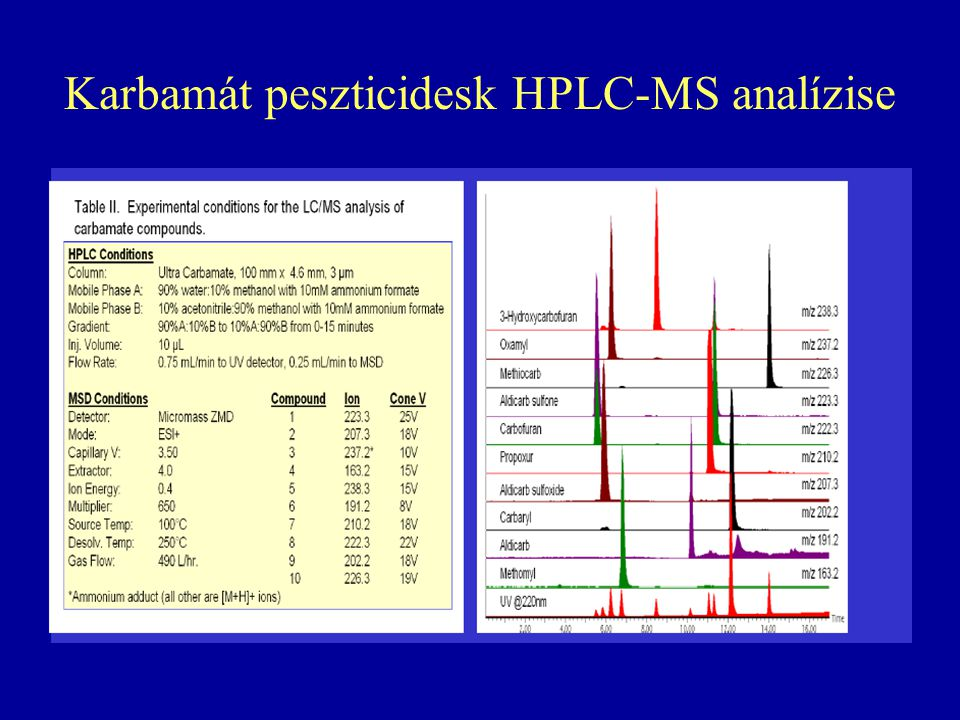 Karbamát peszticidesk HPLC-MS analízise
