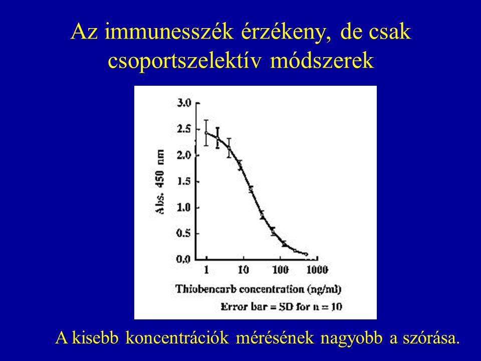 Az immunesszék érzékeny, de csak csoportszelektív módszerek