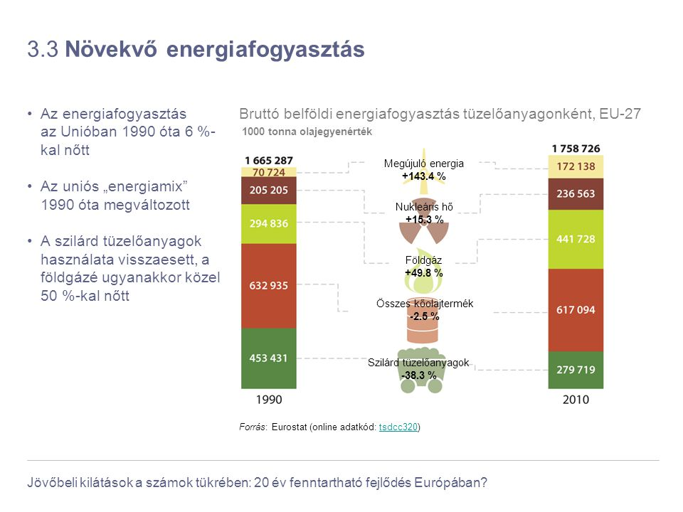 3.3 Növekvő energiafogyasztás