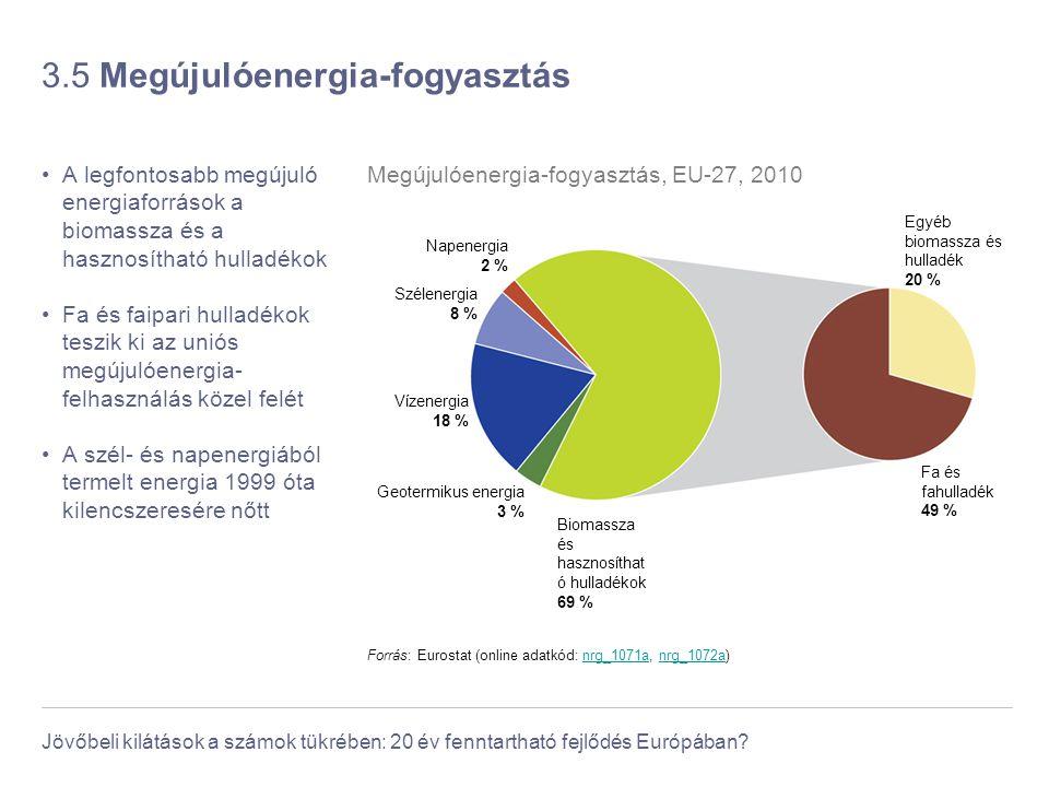 3.5 Megújulóenergia-fogyasztás