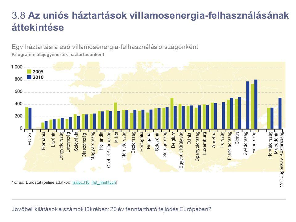 3.8 Az uniós háztartások villamosenergia-felhasználásának áttekintése