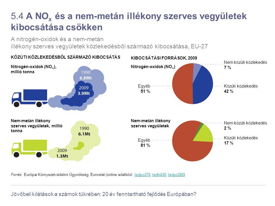 5.4 A NOx és a nem-metán illékony szerves vegyületek kibocsátása csökken